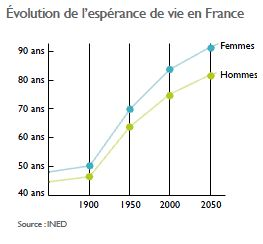 La répartition de la population seniors